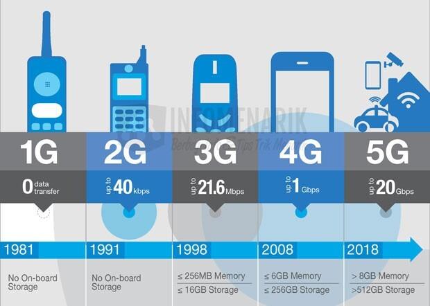 Jaringan 5G Dibanding 4G